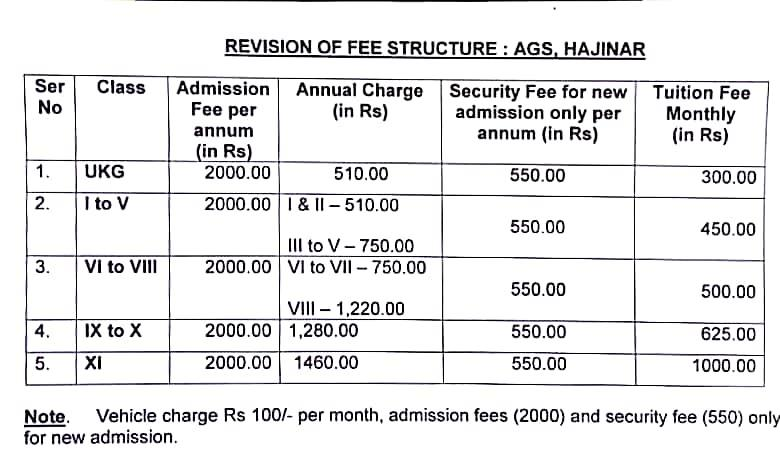 Revised Fee Structure for sessiin 2018-19